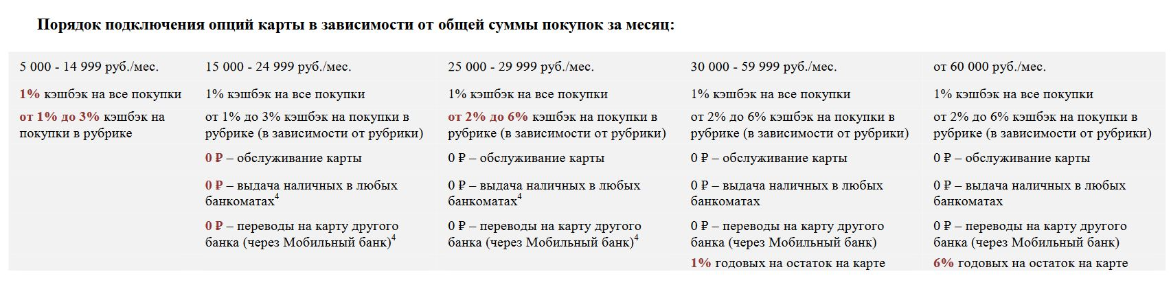 Кэшбэк-карта ПОРА УБРиР