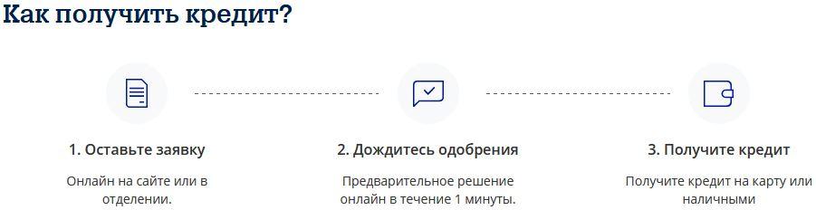 Онлайн-заявку для оформления кредита наличными в Почта Банке